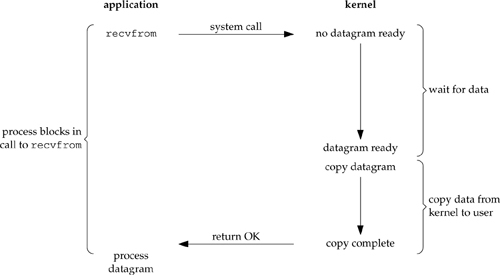 Figure 6.1. Blocking I/O model.