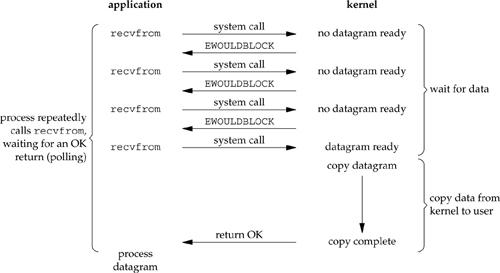 Figure 6.2. Nonblocking I/O model.