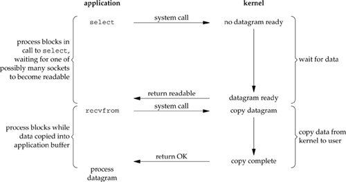 Figure 6.3. I/O multiplexing model.