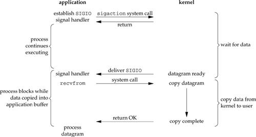 Figure 6.4. Signal-Driven I/O model.