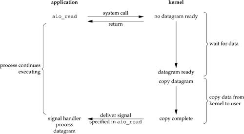 Figure 6.5. Asynchronous I/O model.