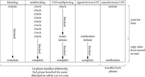 Figure 6.6. Comparison of the five I/O models.